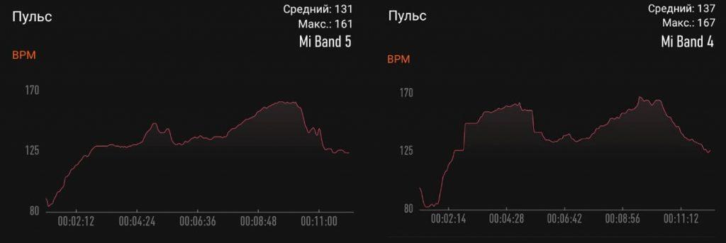 сравнение пульса во время тренировок mi band 5 и 4