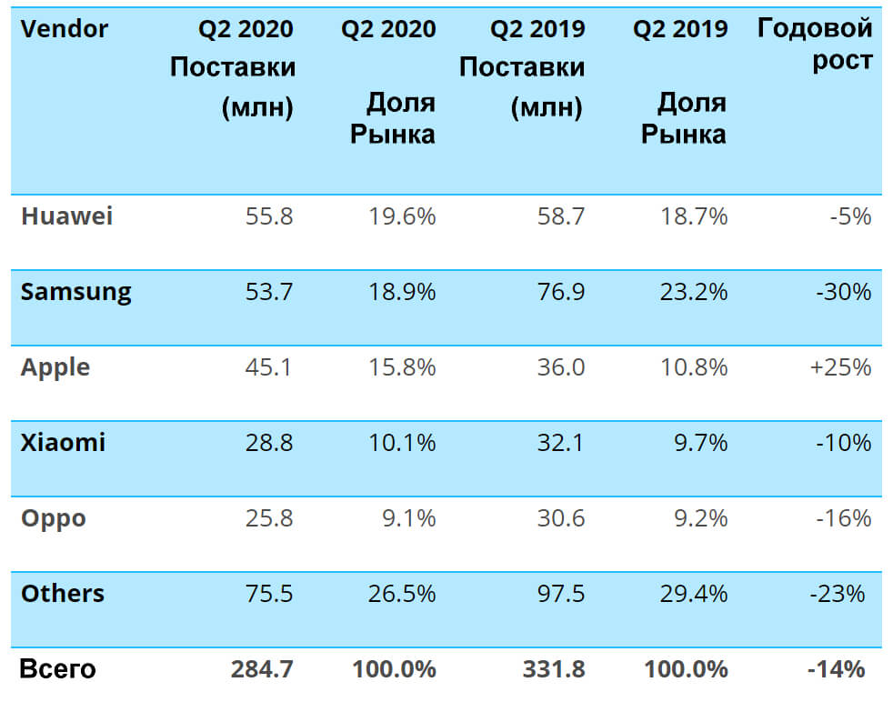 отчет canalys по 2 кварталу 2020 года