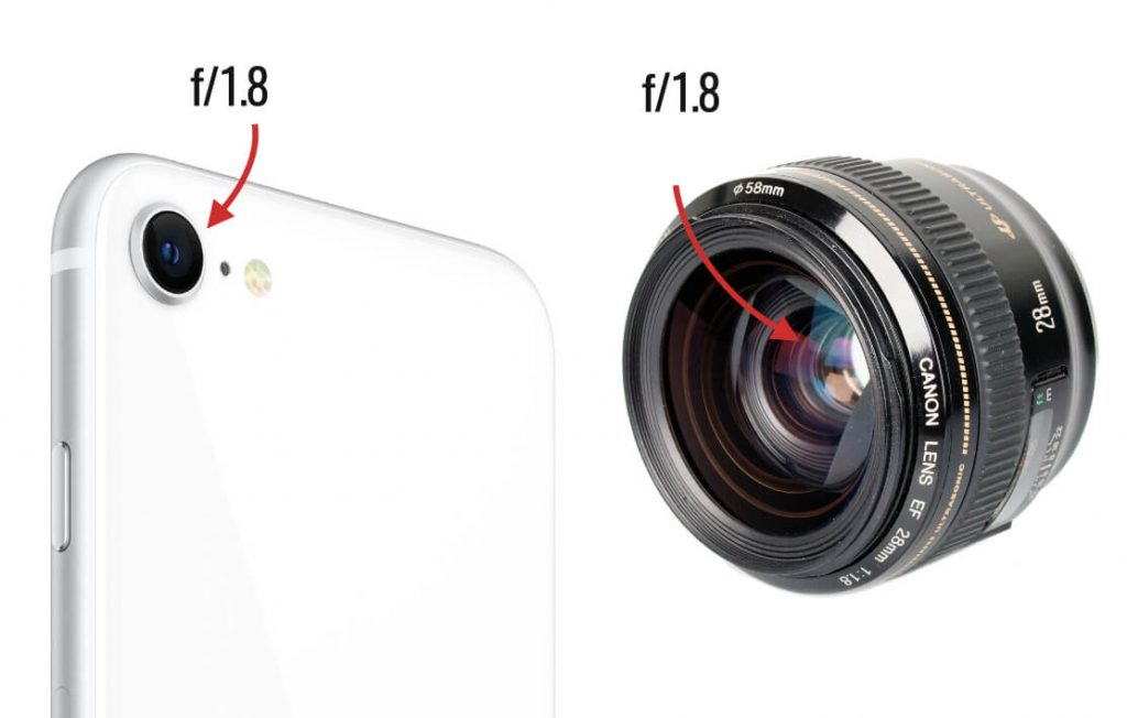 сравнение объектива смартфона и зеркалки