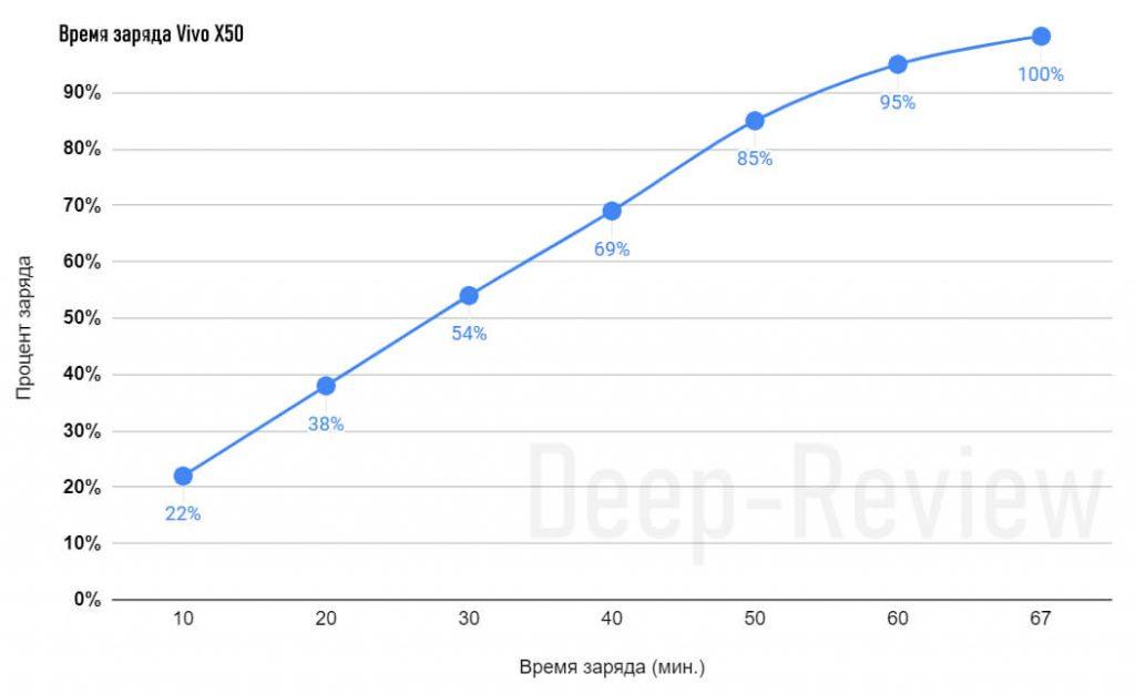 время зарядки Vivo X50
