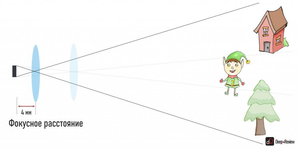 эквивалентное фокусное расстояние объектива смартфона