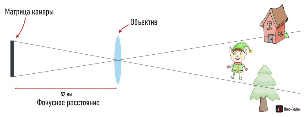 угол обзора объектива 52 мм камеры смартфона