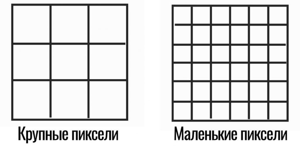большие и маленькие пиксели матрицы