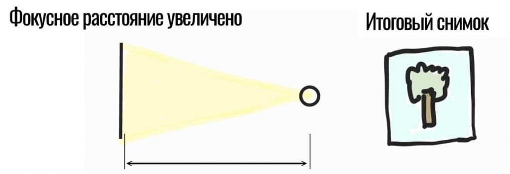 крупнее матрица и большее фокусное расстояние