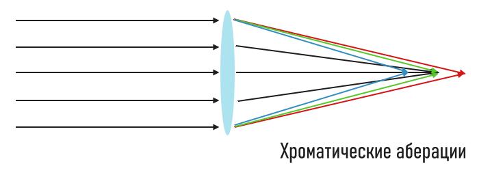 пример хроматических аберраций