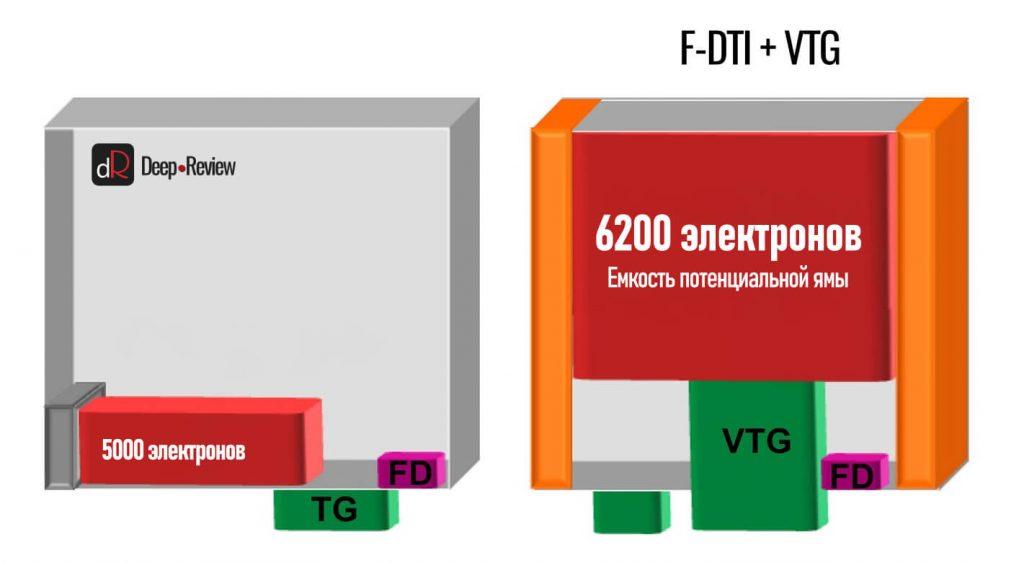 технология VTG и F-DTI