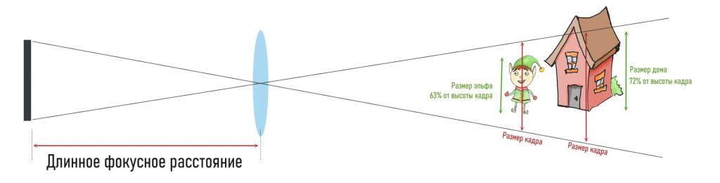 перспектива при съемке на объектив с длинным фокусным расстоянием