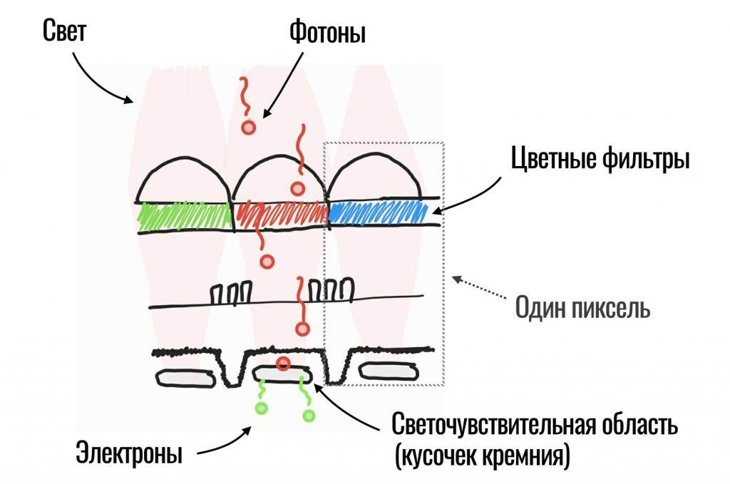 структура одного пикселя CMOS-матрицы