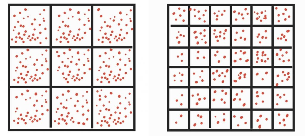 зависимости шума от размера пикселя