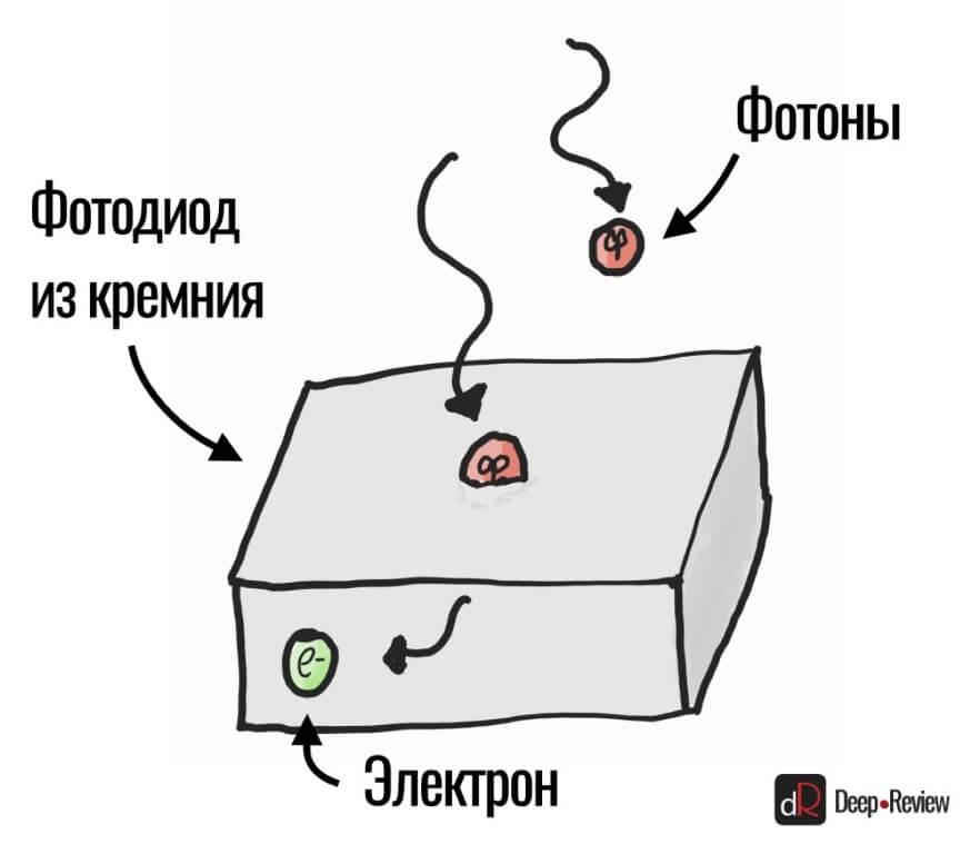 превращение фотона в электрон