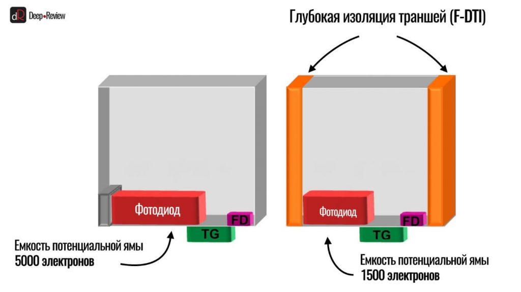 технология F-DTI от Samsung