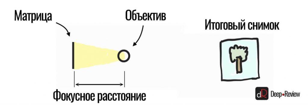 связь размера матрицы и светочувствительности