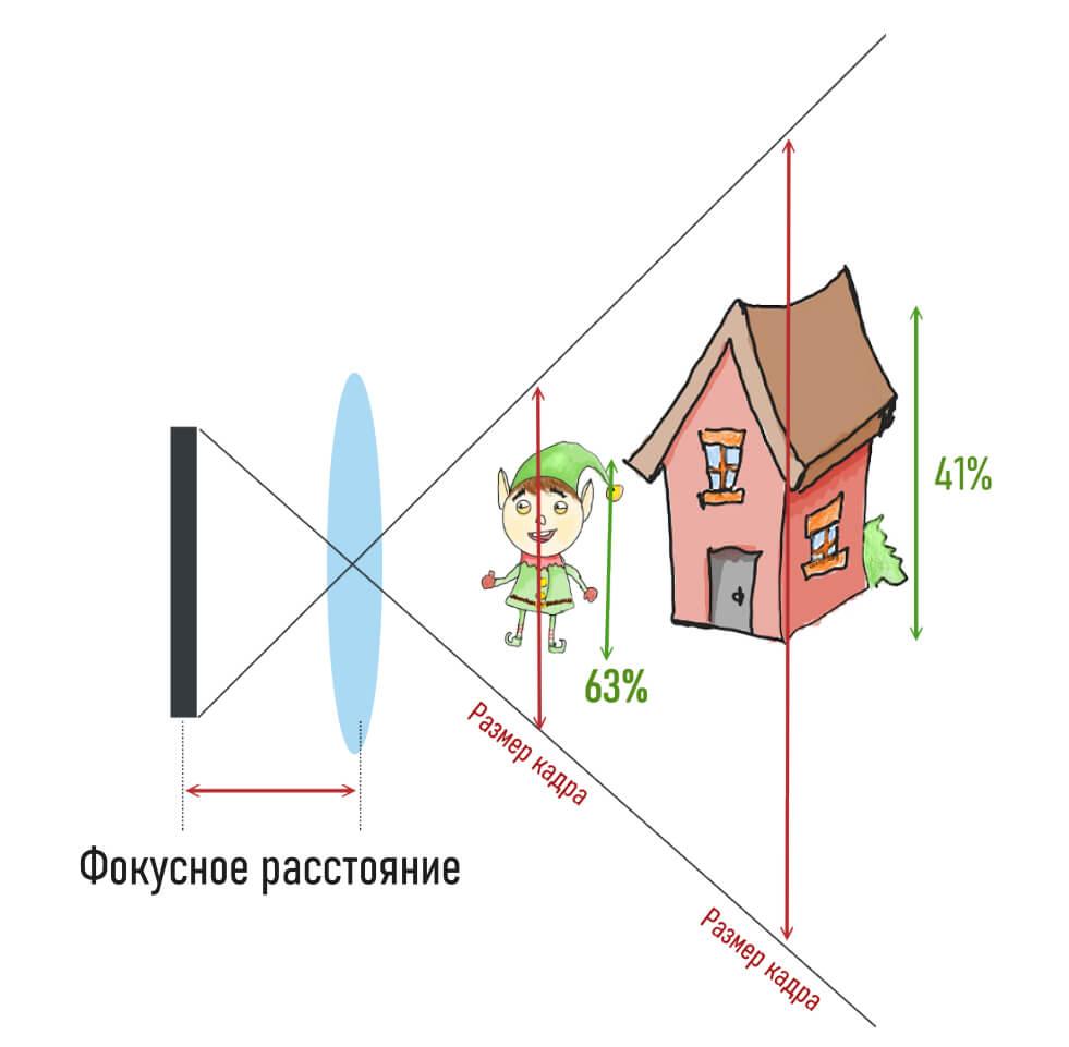 перспектива при съемке на объектив с коротким фокусным расстоянием