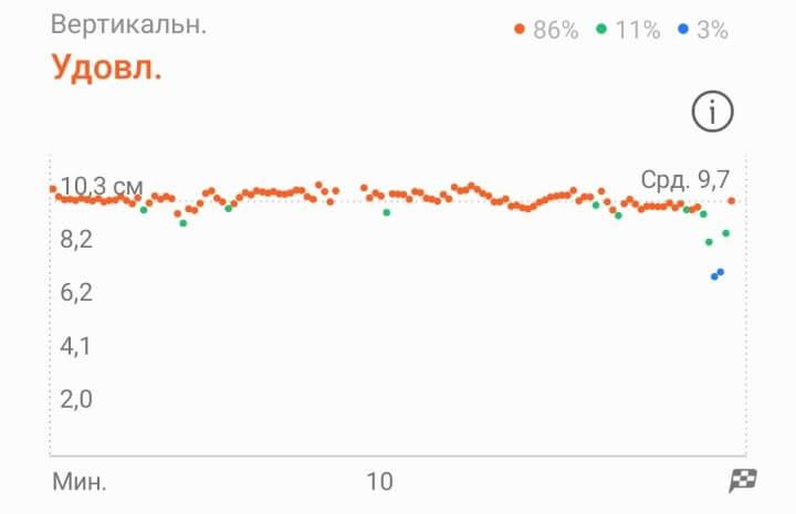 вертикальные колебания при беге Galaxy Watch 3