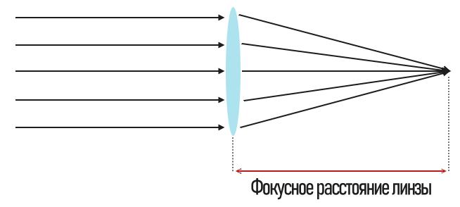 что такое фокусное расстояние линзы