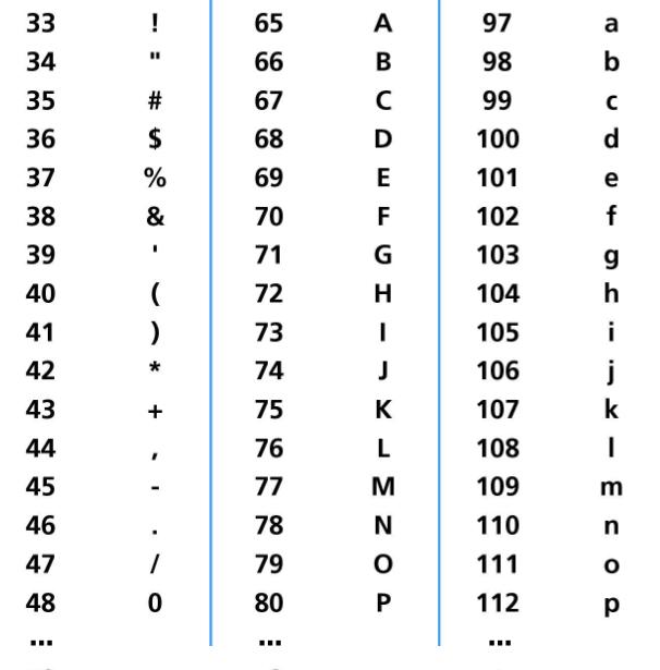 пример таблицы ascii кодов
