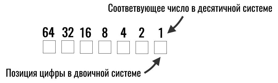 позиция цифр в двоичной системе