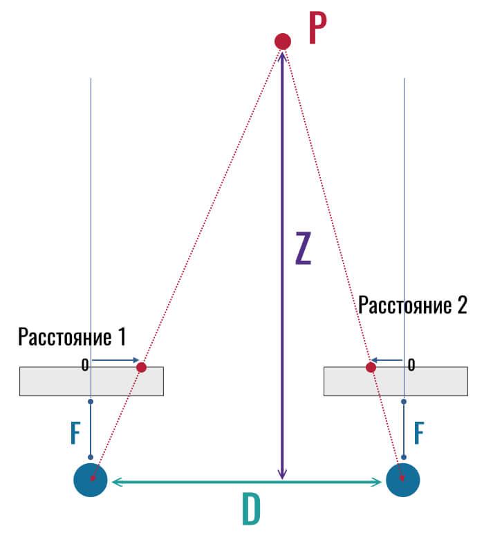 смещение точек на двух снимках (как устроено стерео)