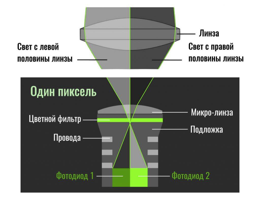 строение одного пикселя (dual pixel)