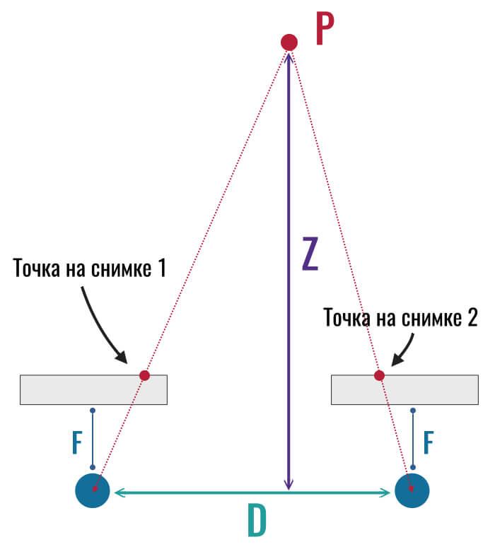как точка проецируется на разные сенсоры двух камер смартфона