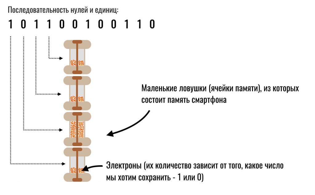 как единички и нули сохраняются в памяти смартфона