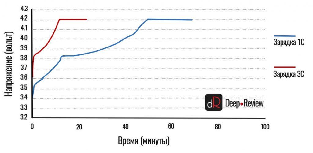 сравнение зарядки 1C и 3C rate