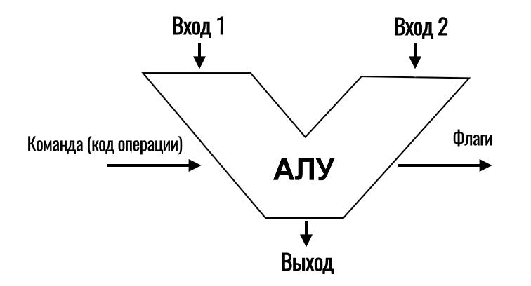 АЛУ процессора