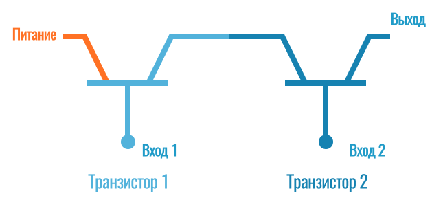 вентиль и (на транзисторах)