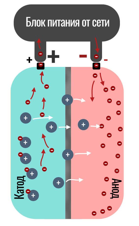 как происходит заряд аккумулятора смартфона
