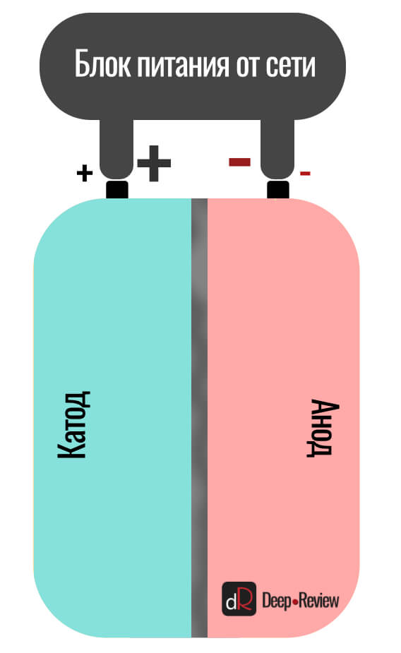 зарядка батареи смартфона