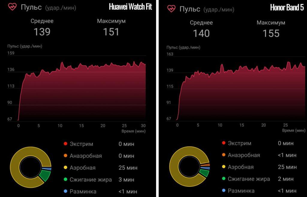 сравнение пульсометра на huawei watch fit и honor band 5