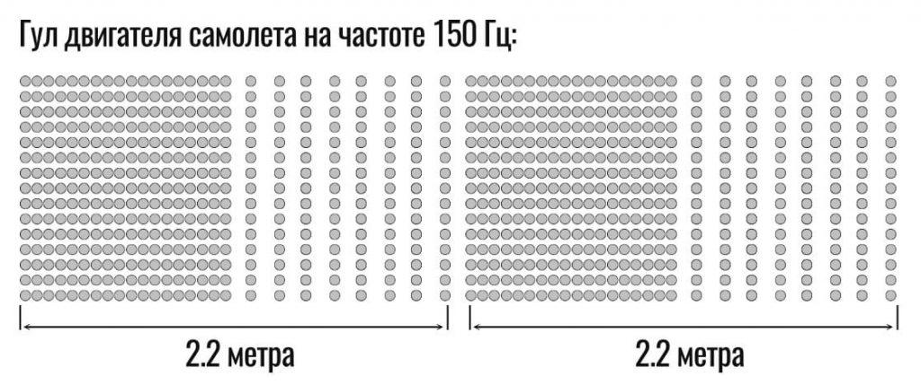 длина волны звука на низкой частоте