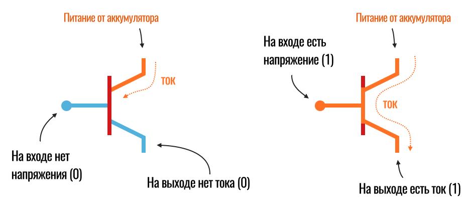 единицы и нули на уровне транзисторов