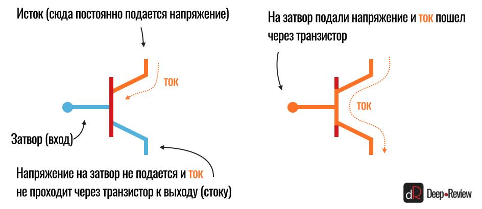 открытый и закрытый транзисторы (схема)
