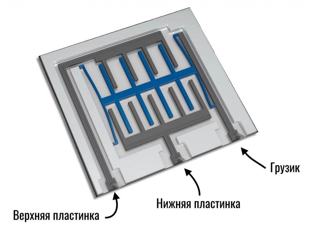 3 пластинки акселерометра смартфона