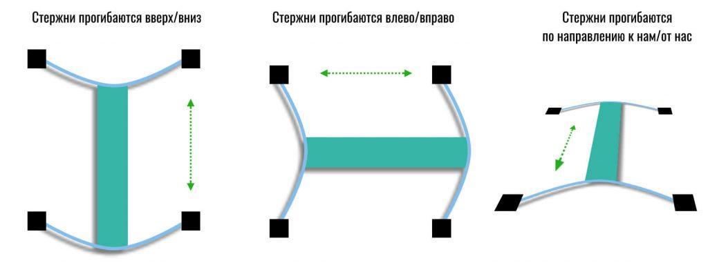 3-осевой акселерометр