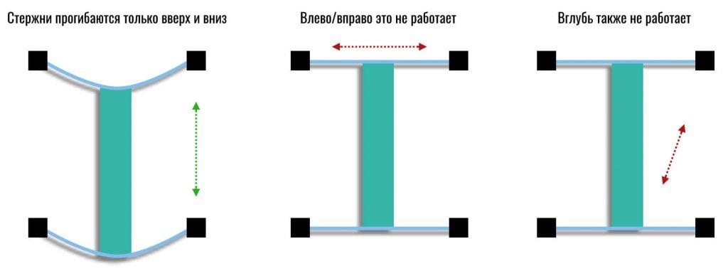 одноосевой акселерометр