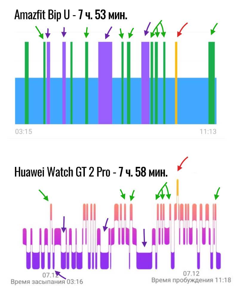 сравнение отчетов сна на amazfit bip u и huawei watch gt 2 pro