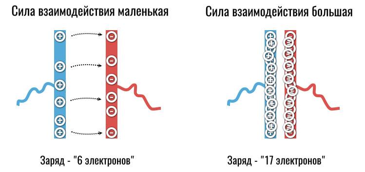закон кулона для конденсаторов