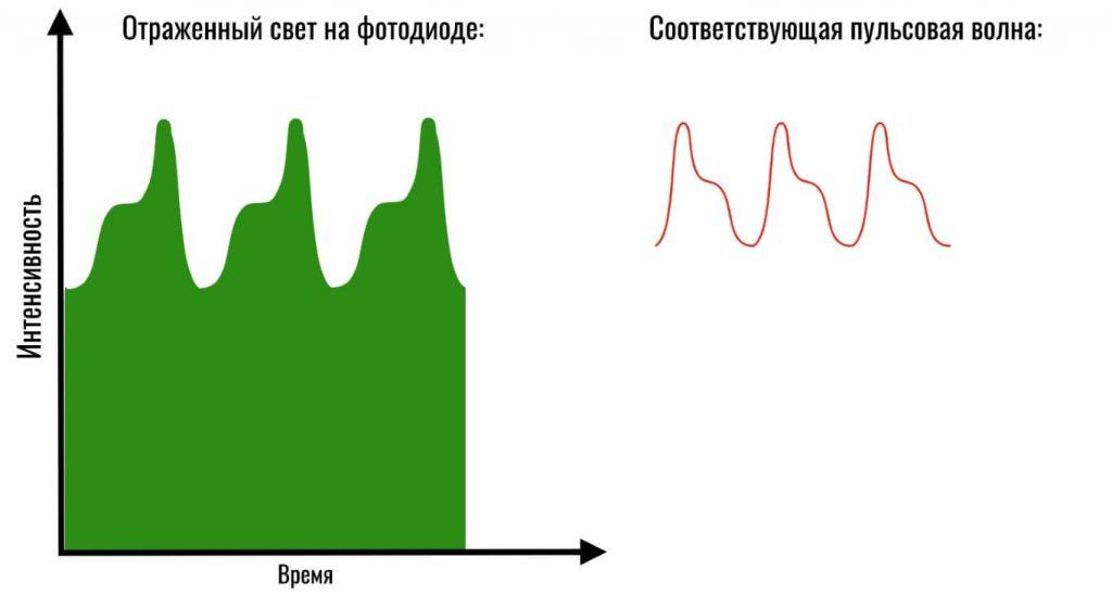 Интенсивность отраженного на фотодиоде пульсометра света