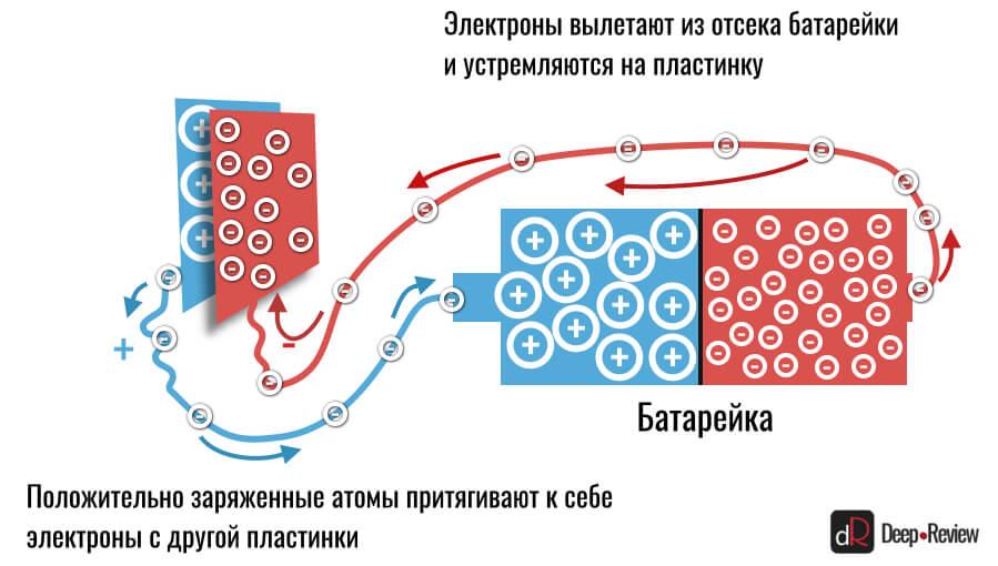 как работает простой конденсатор