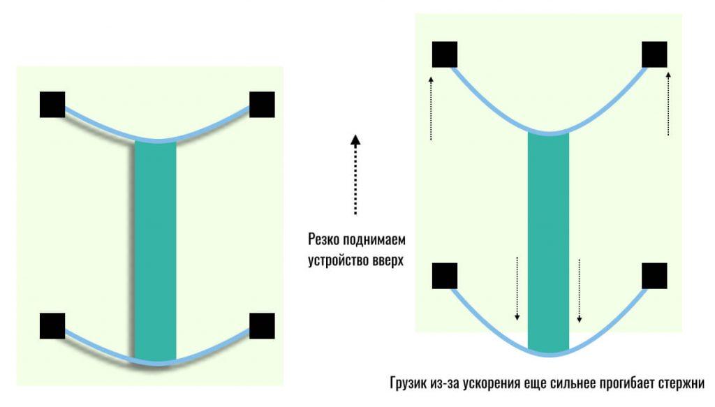 измерение ускорения