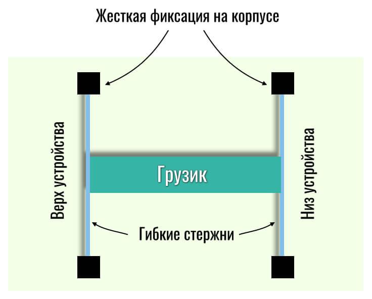 базовый принцип работы акселерометра
