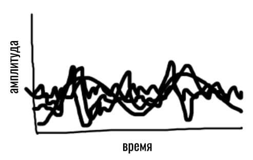 данные пульсометра браслета до фильтрации