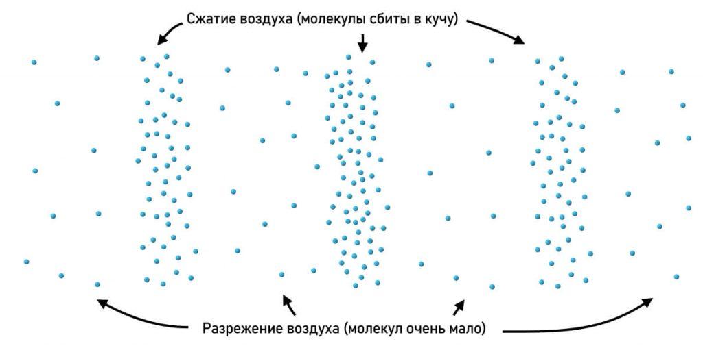 участки сжатого и разреженного воздуха (звук)