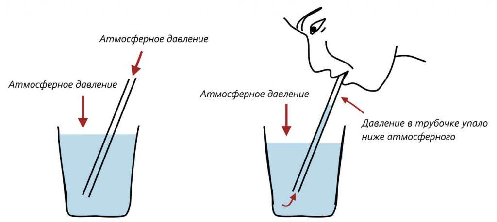 атмосферное давление и пить из трубочки