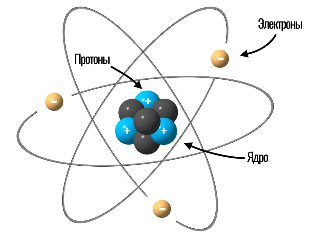 модель атома с электронами и протонами