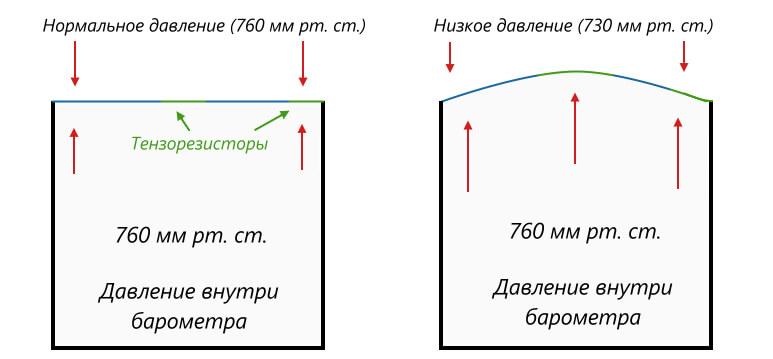тензорезисторы в барометре