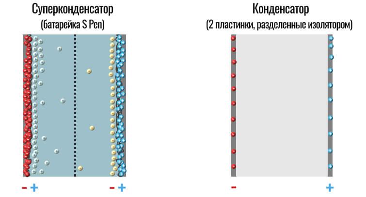 конденсатор против суперконденсатора