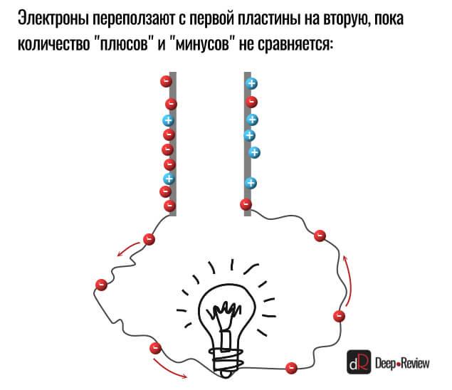 как конденсатор питает лампочку
